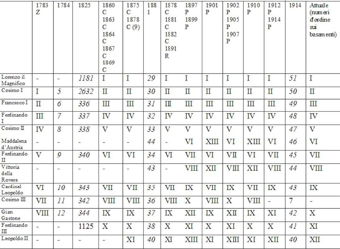 Fig. 16 Riscontri da inventari e guide